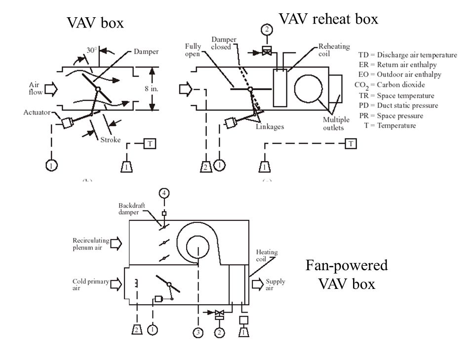 vav box wiring diagram