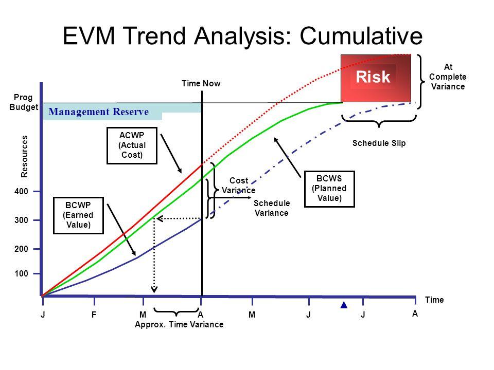 Pricing trend analysis - Portfolio protection