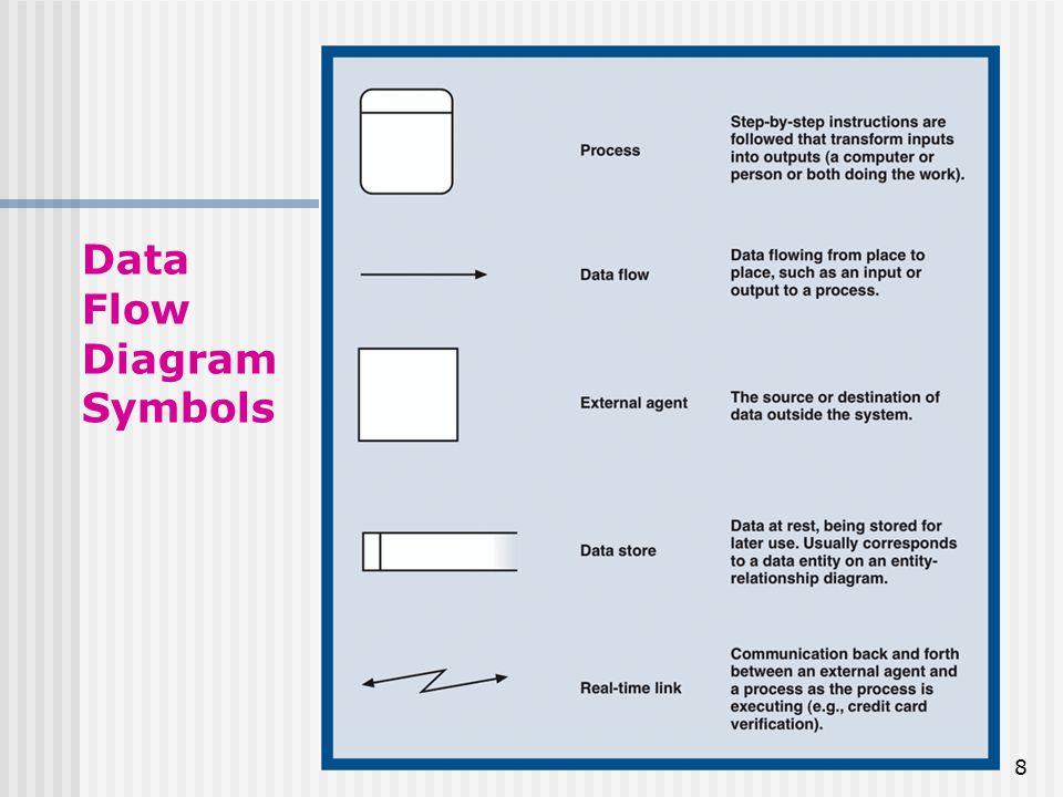 data flow diagram symbols - Vatozatozdevelopment - Data Flow Chart