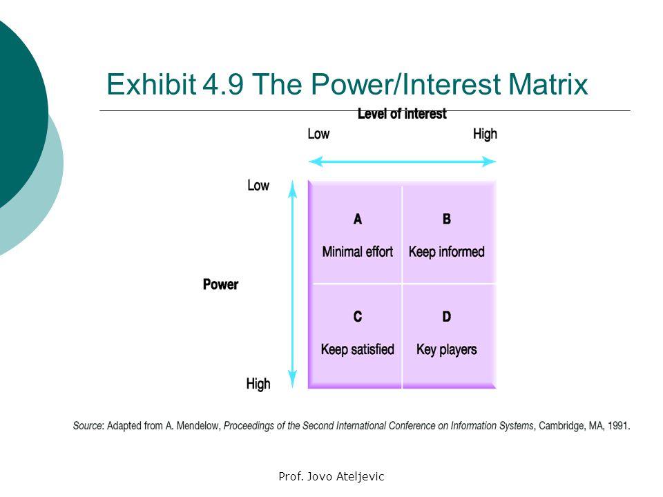 power and interest matrix node2003-cvresumepaasprovider