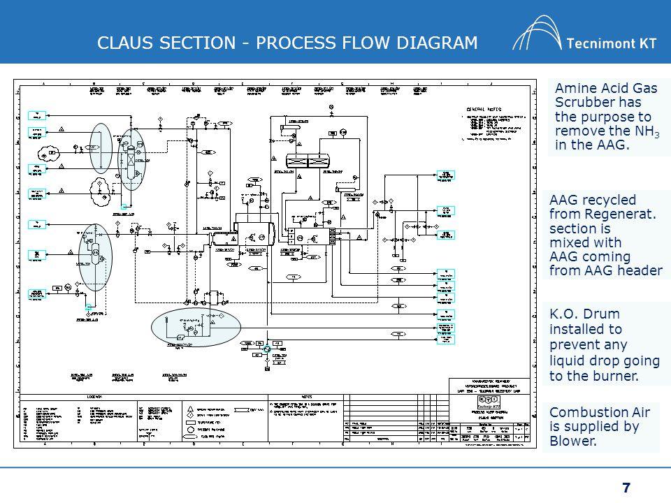 purpose of process flow diagram