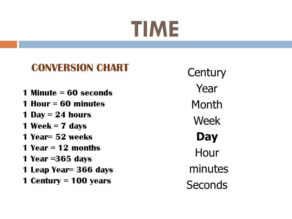 minutes to hours conversion chart - Denmarimpulsar