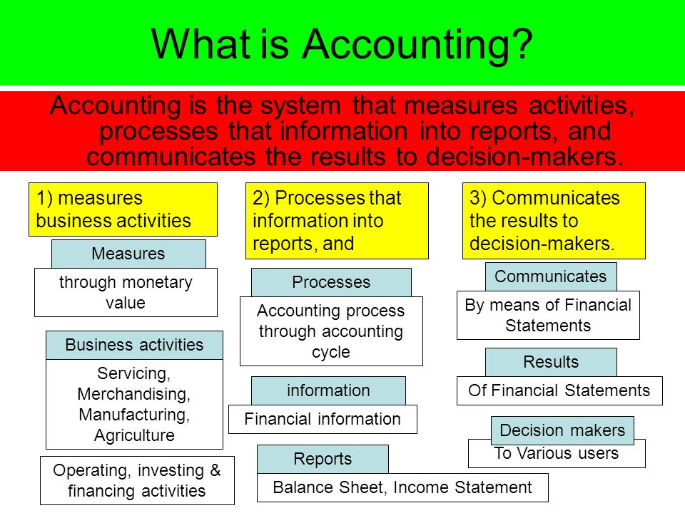 how to do a balance sheet in accounting