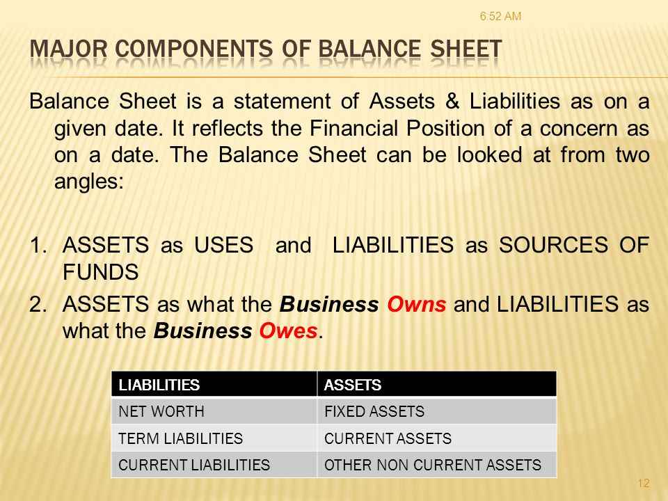 Example Of Balance Sheet What Does A Look Like Are The Components