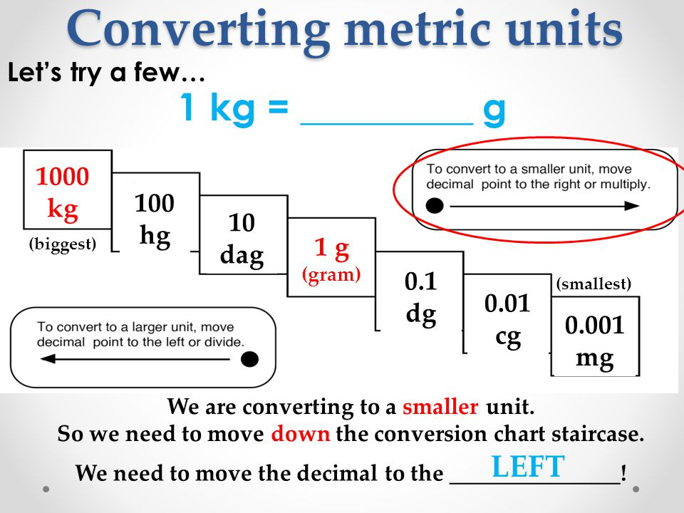 Conversion Chart Grams To Milligrams - Grams to mg chart new gram