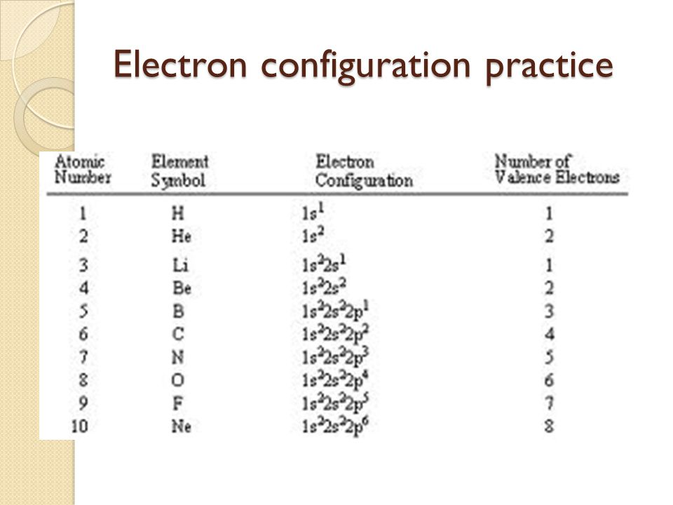 Electron Configuration Chart Template  NodeCvresume