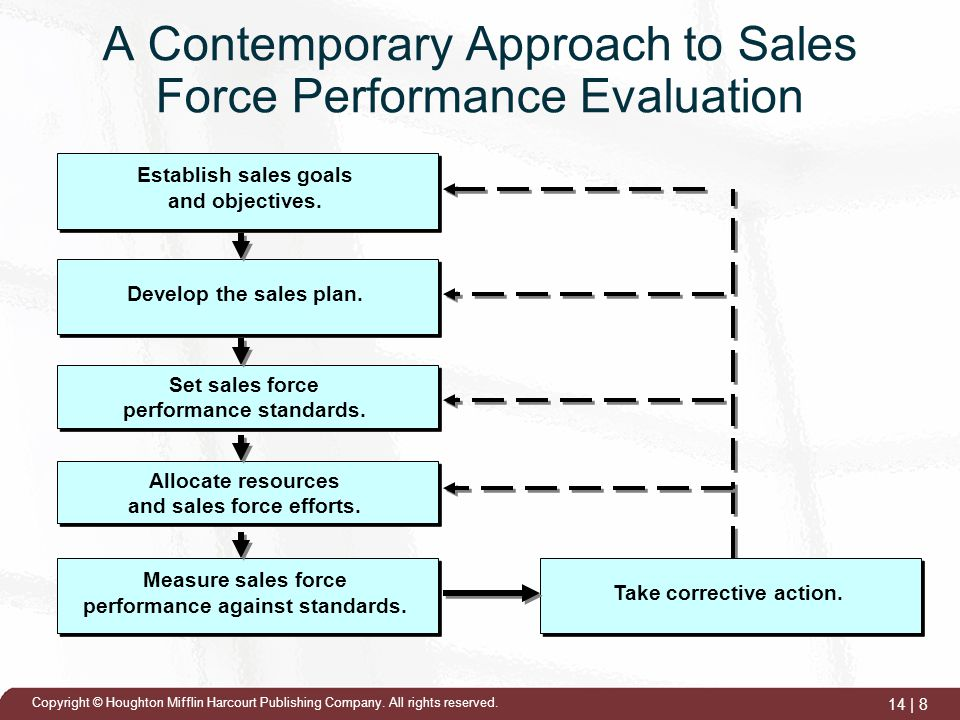 Sales Force Performance Evaluation - ppt video online download - performance evaluation
