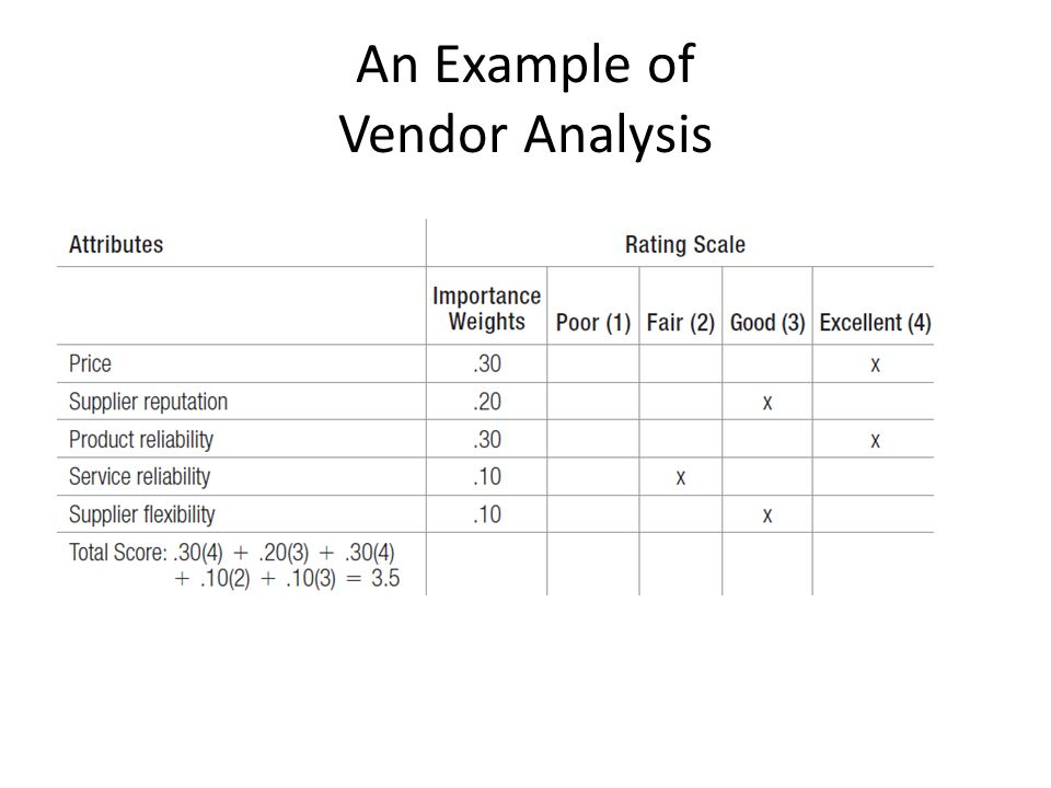 Vendor Analysis Vendor Analysis Company Comparison AhmedS Universe