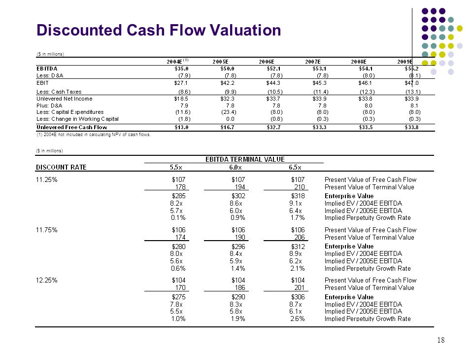 Discounted cash flow valuation Custom paper Sample