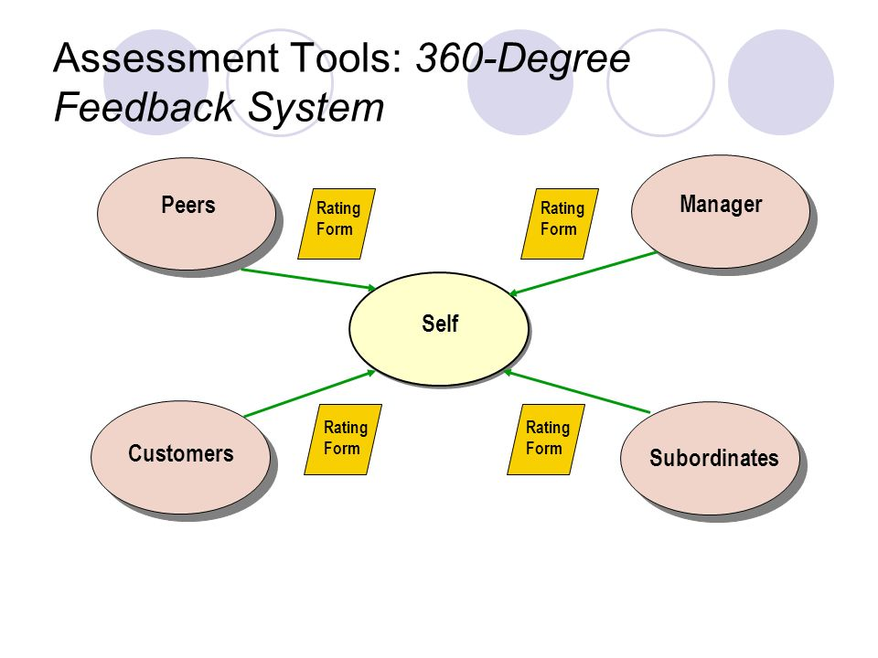 360 Degree Feedback Form what to do after you receive your 360 – 360 Degree Feedback Form