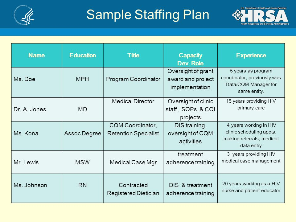 Staffing Management Project Plan Template All Templates Project