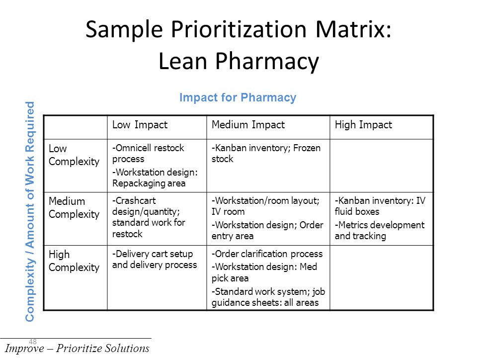 Standard Work Template - Eliolera - project prioritization template