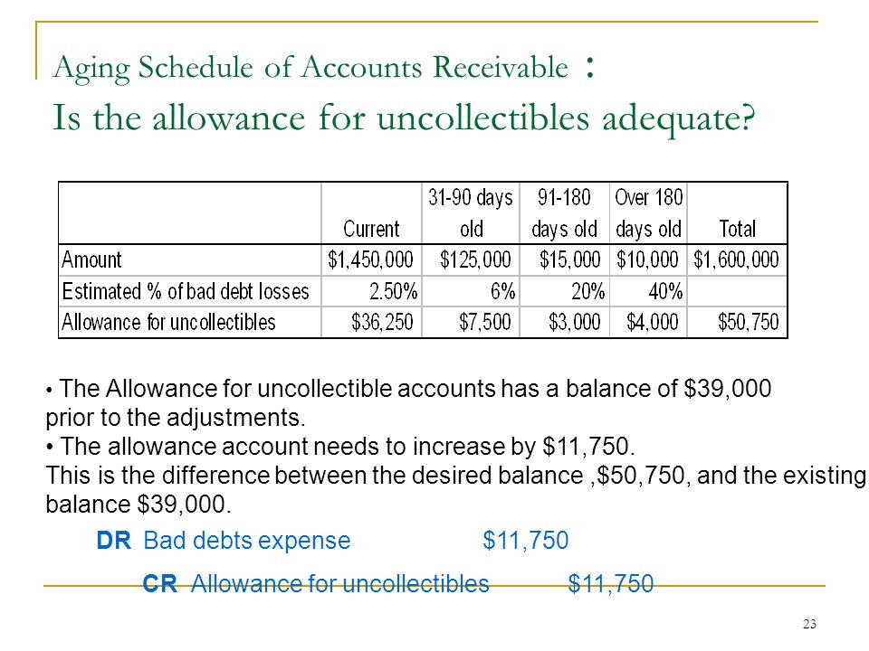 Aging schedule of accounts receivable Research paper Sample - March