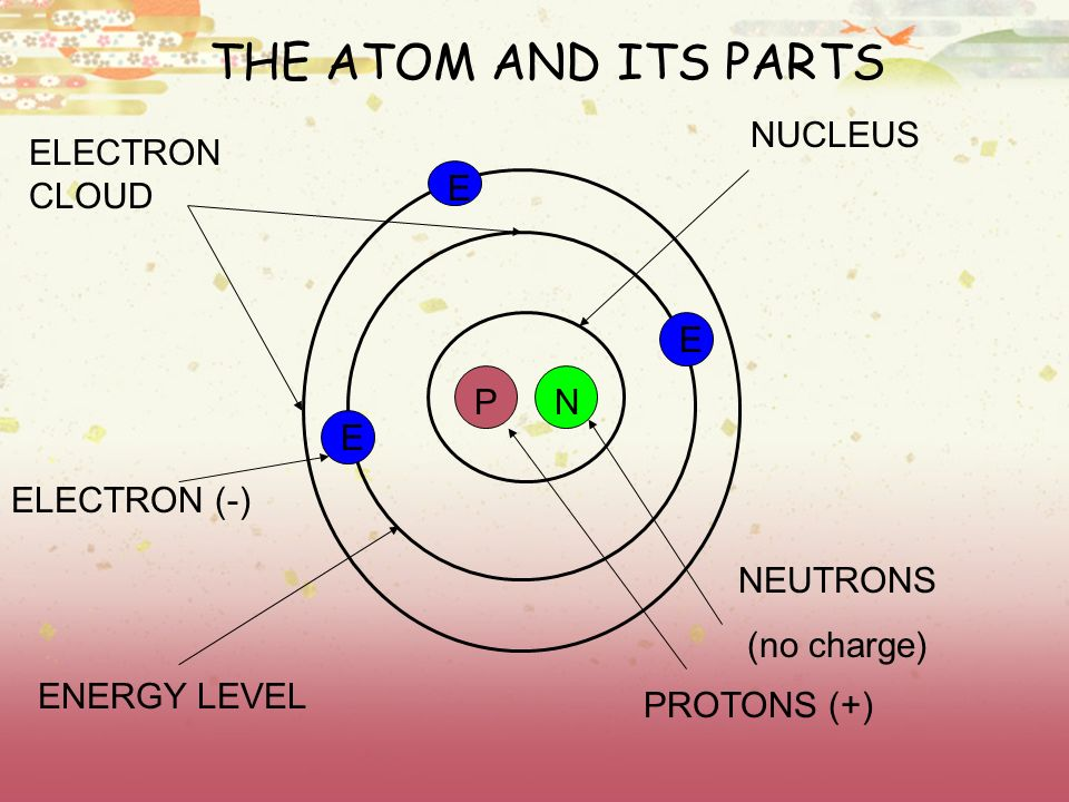 ATOMS AND ATOMIC THEORY PERIODIC TABLE AND ITS PROPERTIES - ppt
