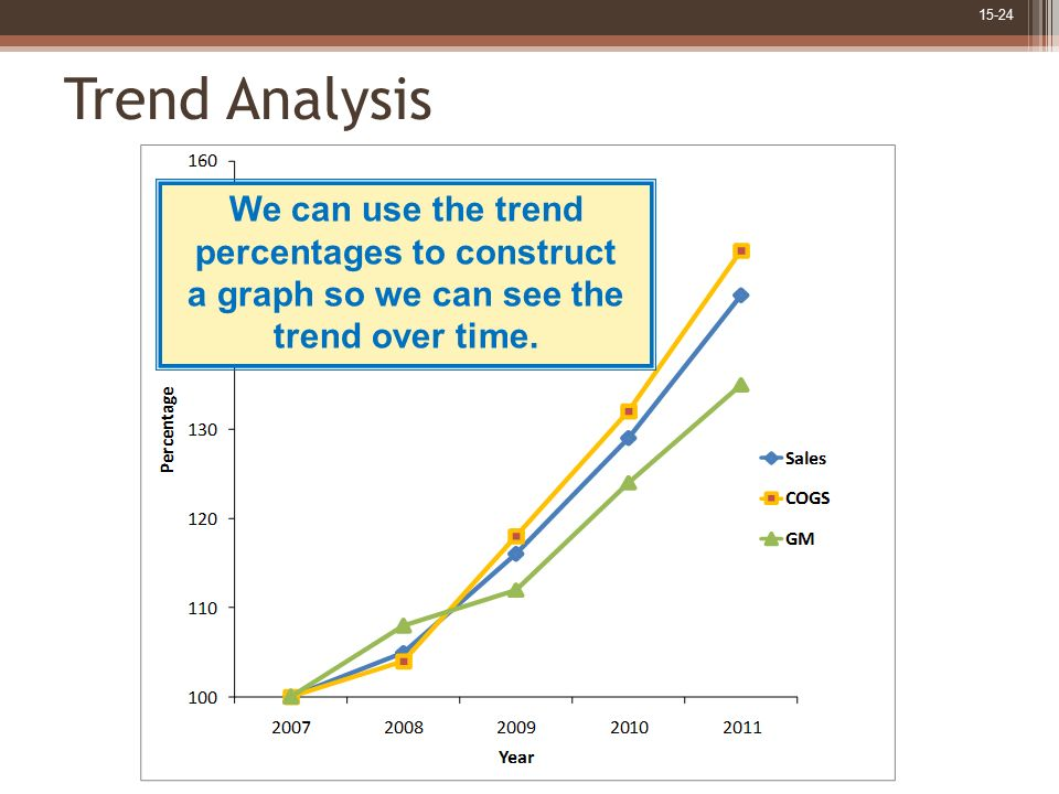 Financial Statement Analysis - ppt download - trend analysis