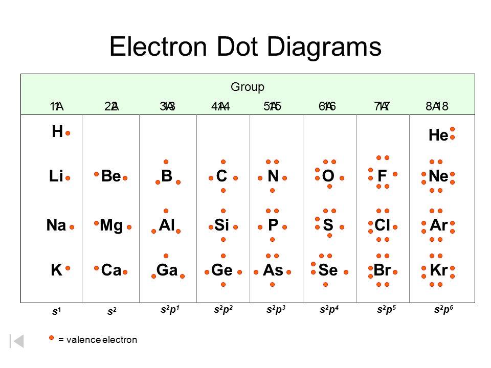 Dot Diagram Of Al - Wiring Data Diagram