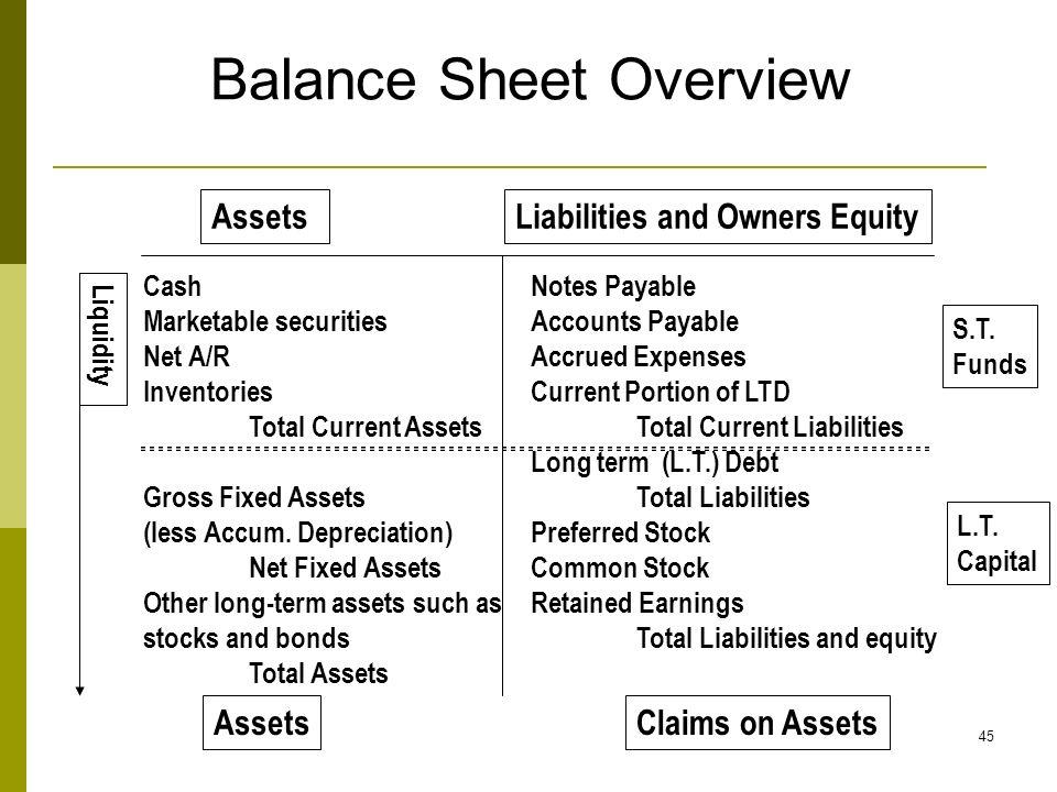 fixed assets on balance sheet - Deanroutechoice