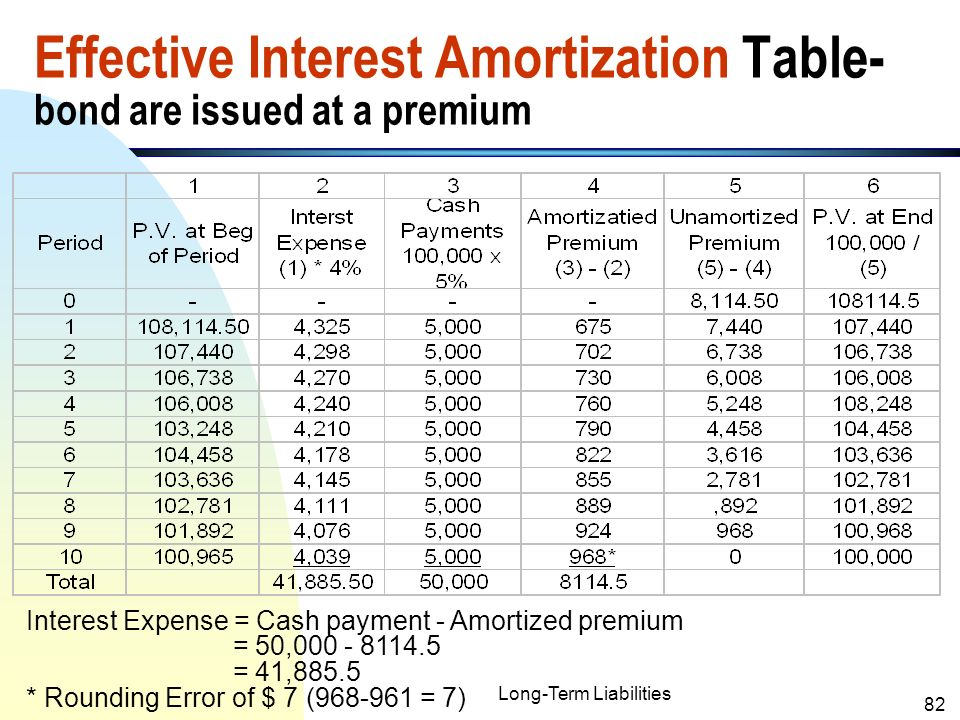 Bond Discount Amortization Schedule Example Straight Line Table