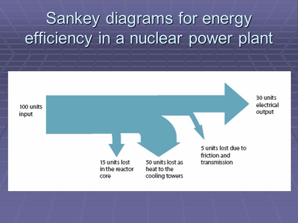 Sankey Diagram Nuclear Power Station Diagram