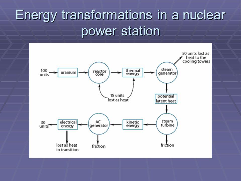 energy transformations diagram power plant not labeles - Ecosia