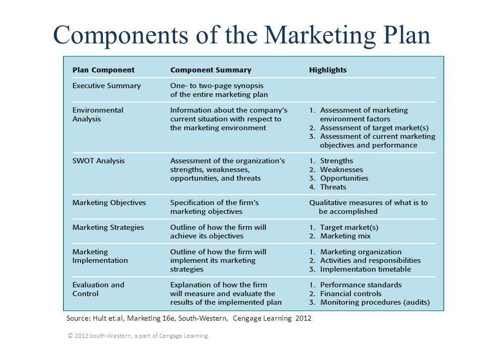 Components Marketing Plan marketing plan components basic - Components Marketing Plan