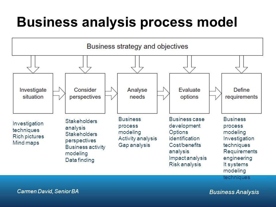 Foundation in Business Analysis - ppt video online download - business analysis