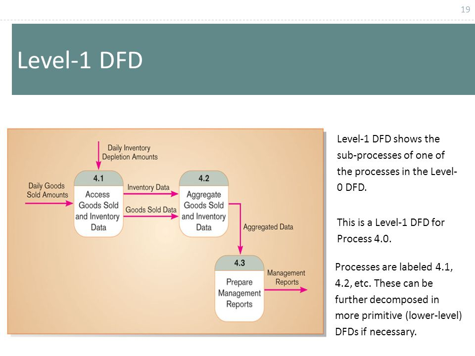 level 1 process flow diagram