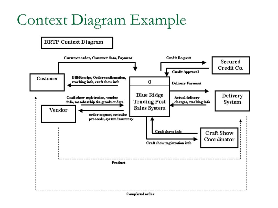 Context diagram delivery wiring diagram context diagram template costumepartyrun context diagram tutorial context diagram delivery ccuart Gallery