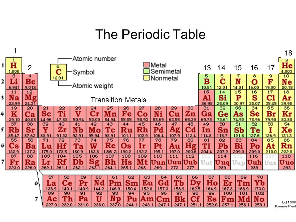 The Periodic Table 1 18 Group 1 Alkali Metals - ppt video online - new periodic table of elements group 1a