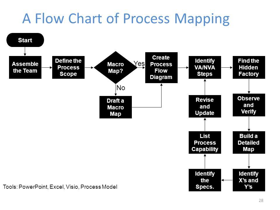 process flow diagram person