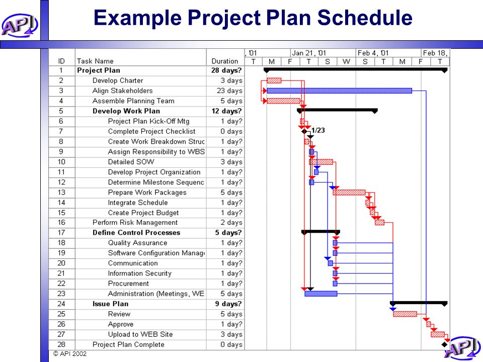 How to integrate the parts of your project to achieve success - project plan example