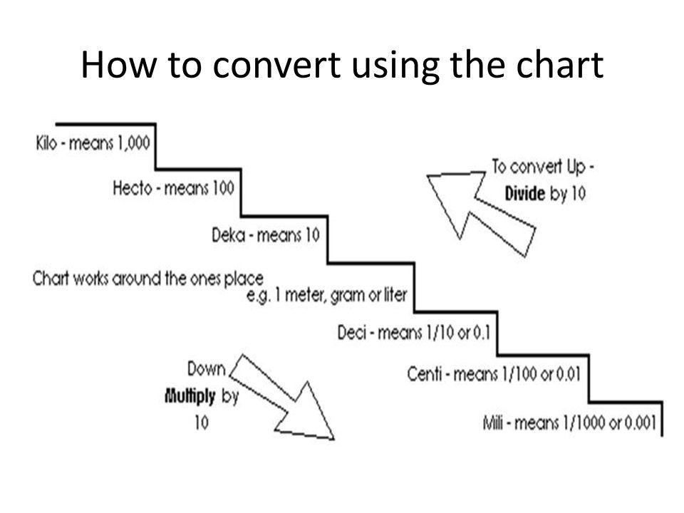 Unit Conversion Chart Chemistry Metric Conversion Chart Chemistry - unit conversion chart