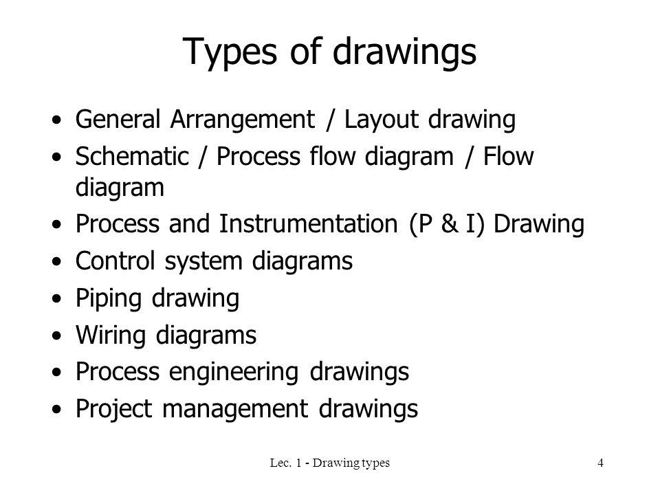 DOC ➤ Diagram Types Of Engineering Diagram Ebook Schematic