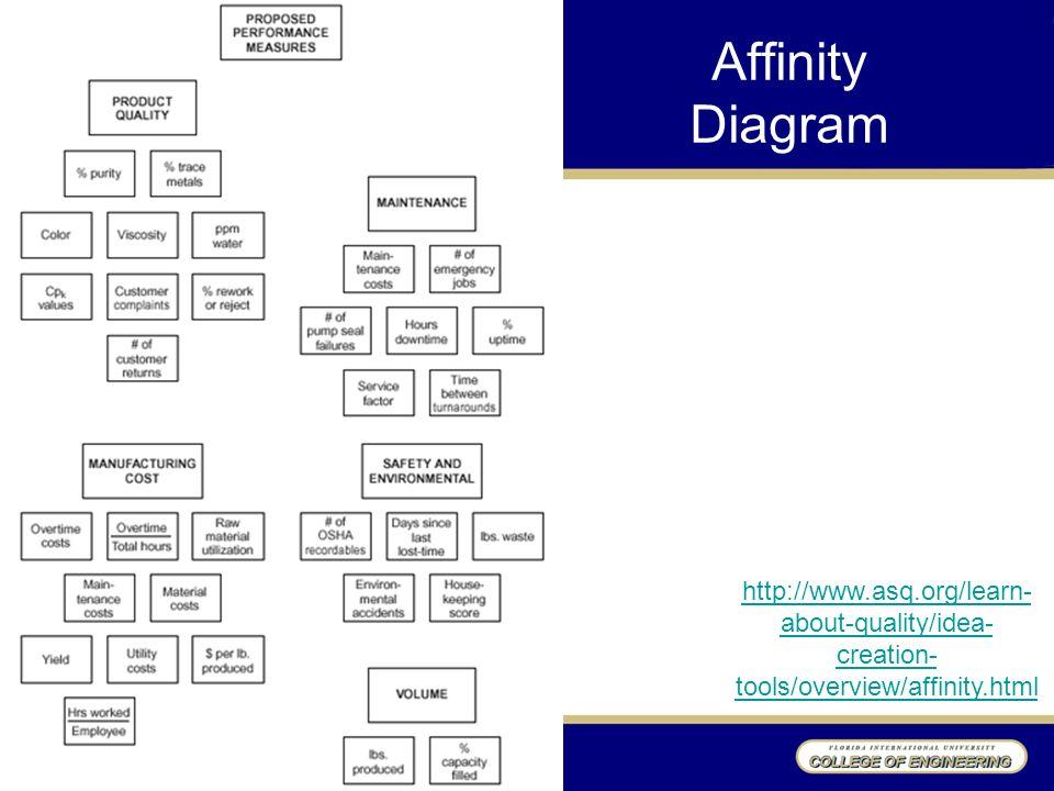 affinity diagram template – Kinship Diagram Template