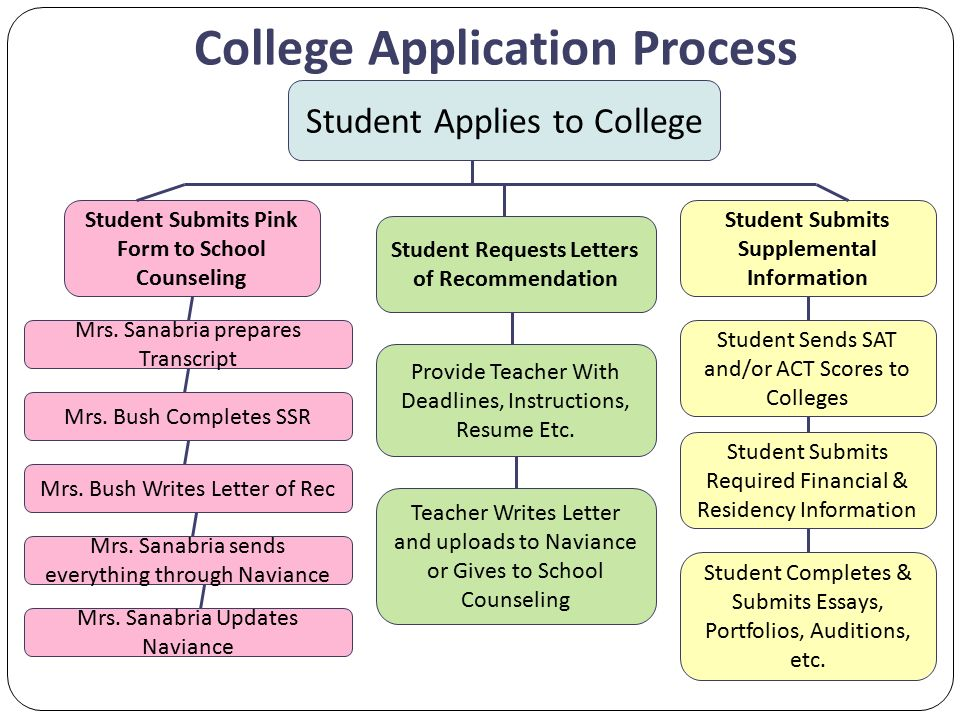 Get Ready for College Applications! - ppt video online download