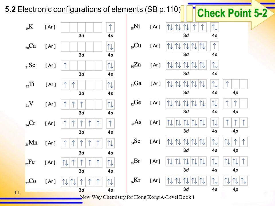 Electron Configuration Chart Template Table Linen Color Chart