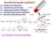 Heat Exchanger & Classification Prepared by: Nimesh Gajjar ...
