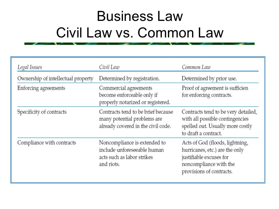 an essay on civil law It is termed civil to mean the law of the civitas or state the name is derived from the jus civil of the romans that was the law peculiar to a particular state, eg, rome he observes that a law, in the sense in which that term is employed in jurisprudence, is enforced by sovereign political authority.