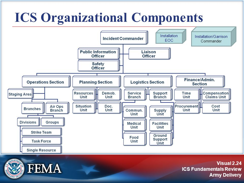 IS-700A National Incident Management System, An Introduction - ppt - Ics Organizational Chart