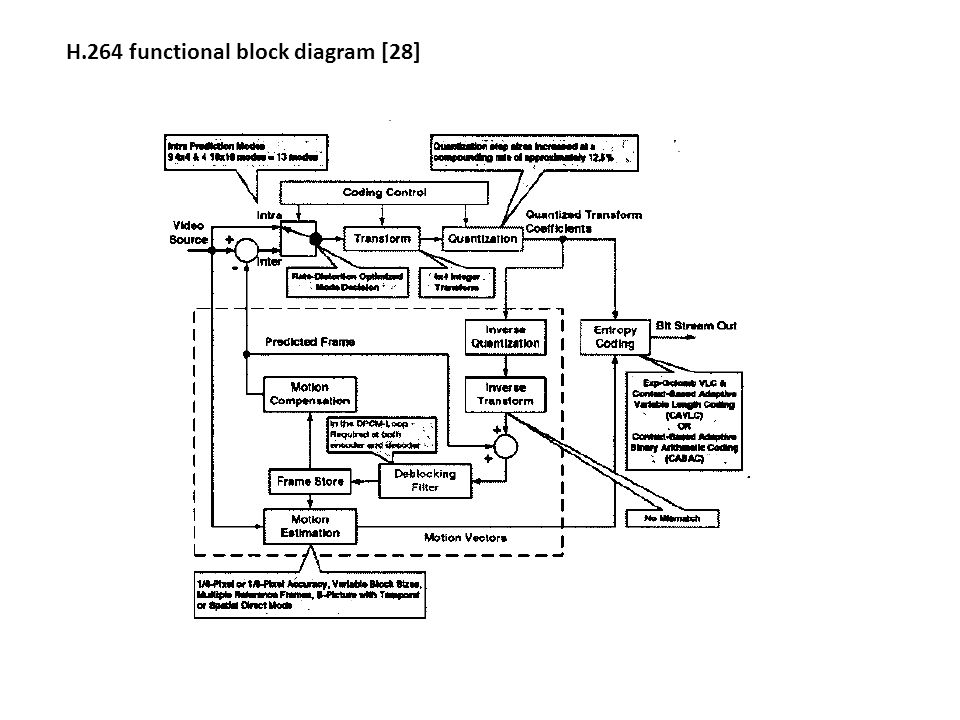 h.264 codec block diagram