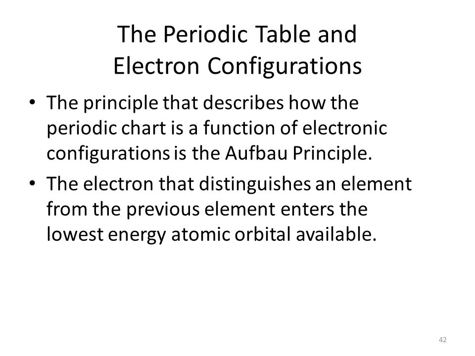 Periodic Table Configuration Chart Image collections - periodic