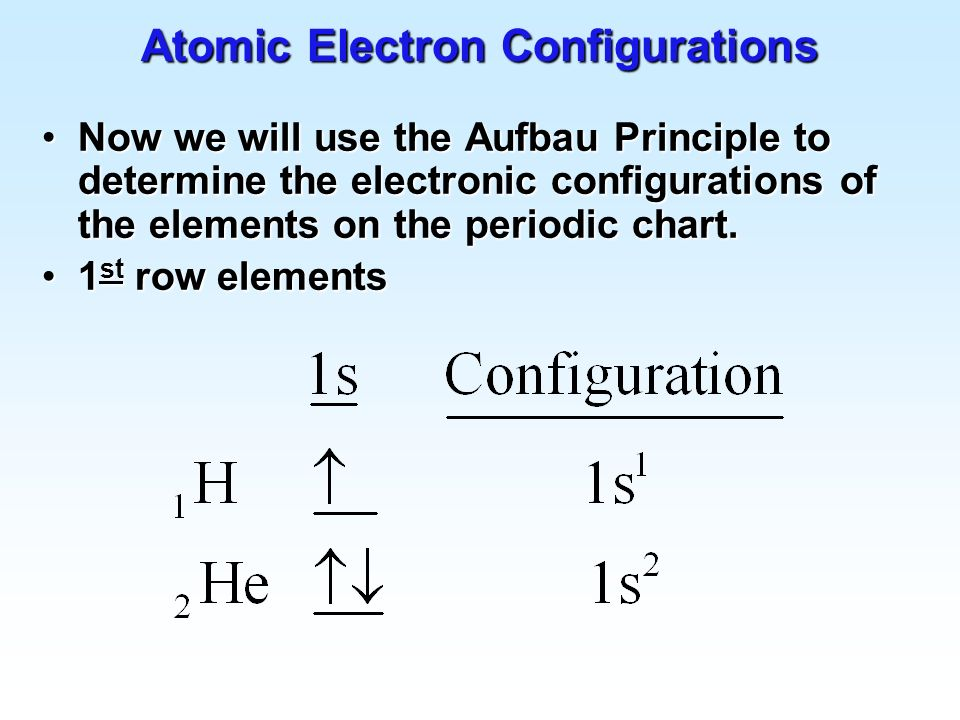 ... Electron Config Chart   Cablestream   Electron Configuration Chart  Template ...