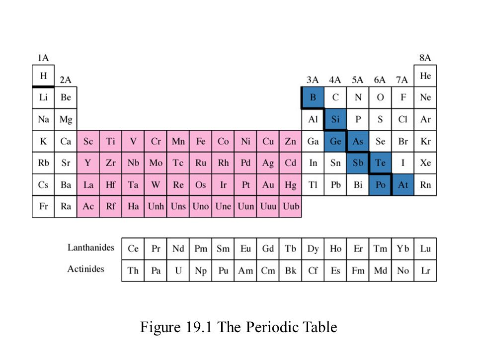 Chapter 19 The Representative Elements Group 1A through 4A - ppt - new periodic table of elements group 1a