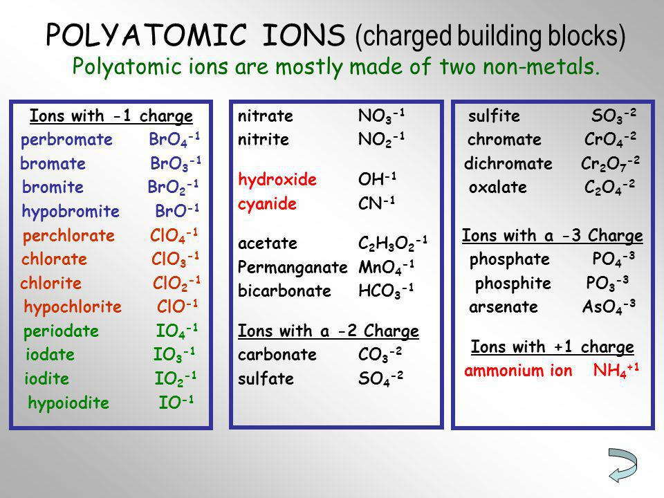 Chart Of Ions / Wiki Expedia. Chart Of Ions / Wiki Expedia   Poly Atomic  Ions Chart .