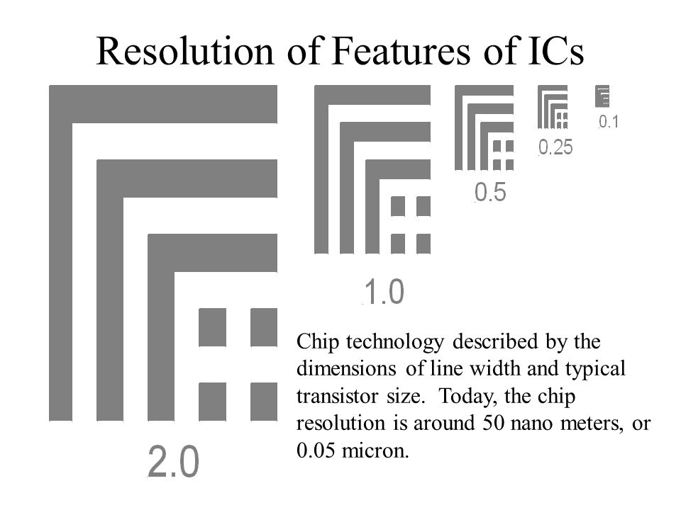 from sand to silicon integrated circuit design and manufacturing
