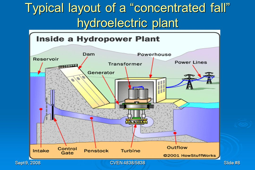 hydroelectric power plant layout ppt