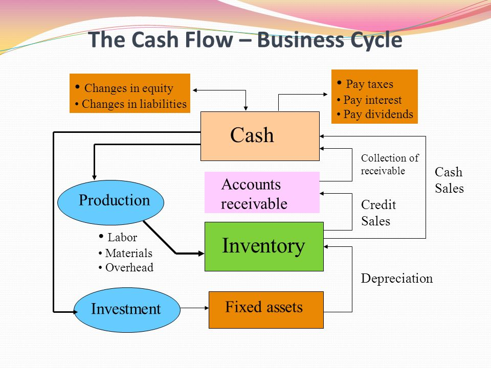 Accounting and Financial Decisions - ppt download - cash flow business