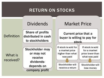INTRO TO INVESTING Personal Finance. - ppt download