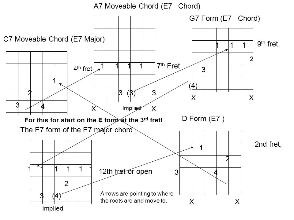 chord diagram for a7 movable chord version 4