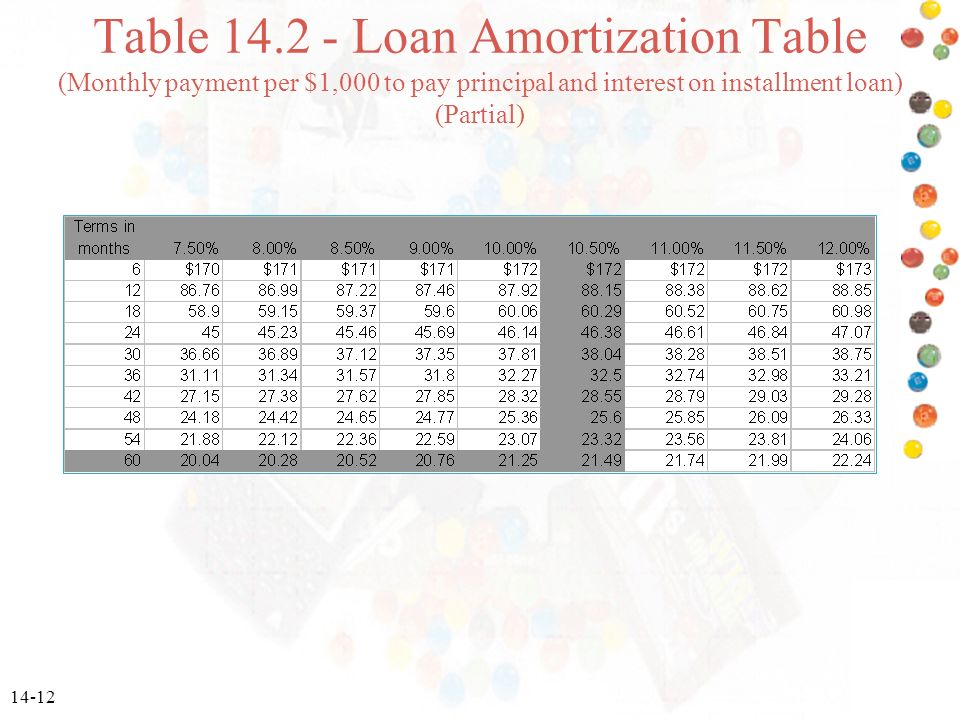 calculate amortization table